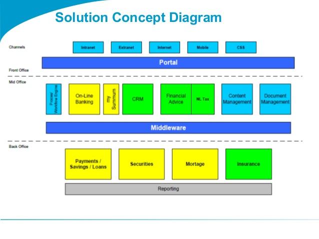 Togaf Solution Concept Diagram Glitchdata