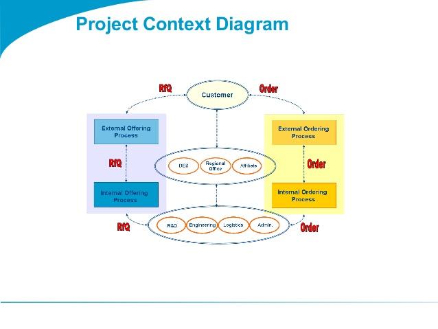 related togaf project context diagram - Project Context Diagram