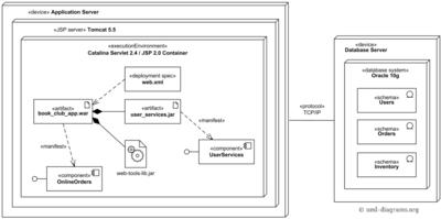 Deployment diagram examples glitchdata web app deployment diagram ccuart Image collections